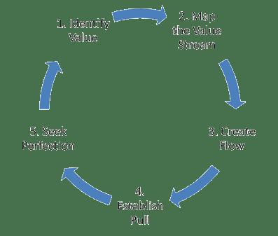 lean-loop