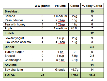 points-carbs