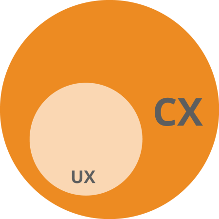 a_UX Value