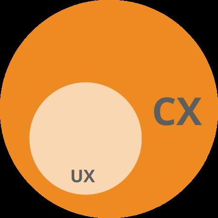 a_UX Value