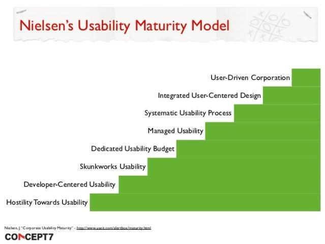 Nielsen's Usability Maturity Model.jpg